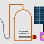 """Cosa è un """"deviatore"""" o ottimizzatore solare fotovoltaico?"""