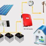 Qual è la differenza fra inverter off-grid e inverter di rete?