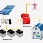Come è fatto un sistema solare fotovoltaico?