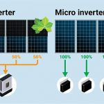 Quali sono i tipi di inverter disponibili sul mercato?