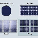 Qual è la differenza fra una cella solare e un pannello fotovoltaico?