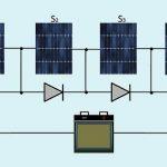 Quali pannelli fotovoltaici lavorano meglio all'ombra?